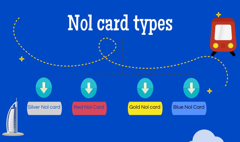 Nol Card
